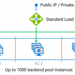 The new Azure Load Balancer – 10x scale increase