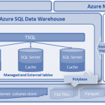 Blazing fast data warehousing with Azure SQL Data Warehouse