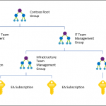 Azure management groups now in general availability