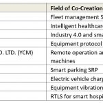 Accelerating creation of IoT solutions