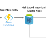 Creating IoT applications with Azure Database for PostgreSQL