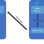 Detecting threats targeting containers with Azure Security Center