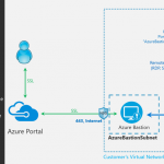 Announcing the preview of Microsoft Azure Bastion