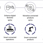 Better together, synergistic results from digital transformation