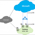 Building resilient Azure ExpressRoute connectivity for business continuity and disaster recovery